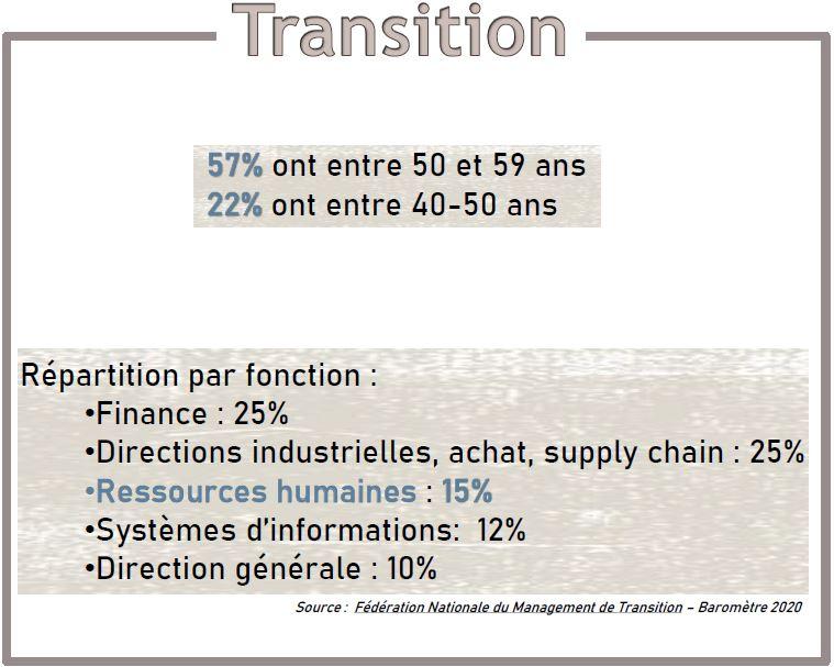 DRH transition